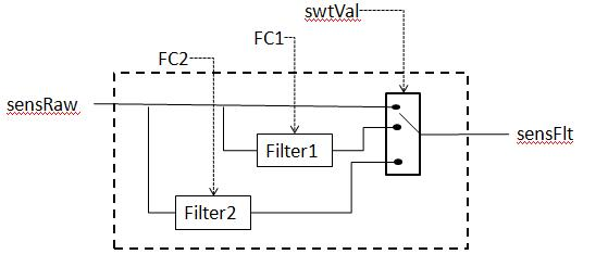 Crude block diagram depiction of user configurable filter feature.